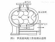 菏澤羅茨風機、汙水處理曝氣機、水產養殖增氧機、戰爾機械