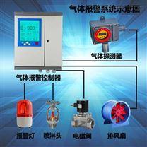 食品廠冷庫專供氨氣泄漏報警器
