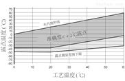 维萨拉用于OEM应用的DMT143L露点变送器(DMT242更换)
