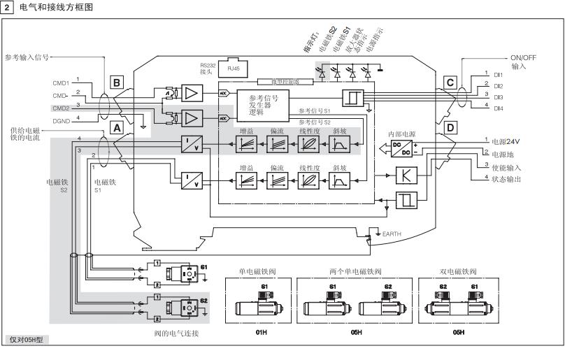 电子仪表 放大器 全国配送atos导轨式安装放大器  阿托斯数字放大器e