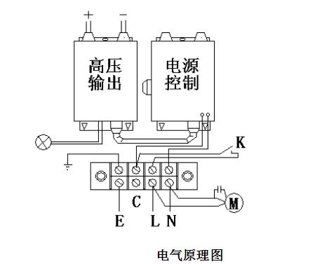油雾净化设备工作原理是,在油雾净化设备中的电场箱中,两个曲率半径