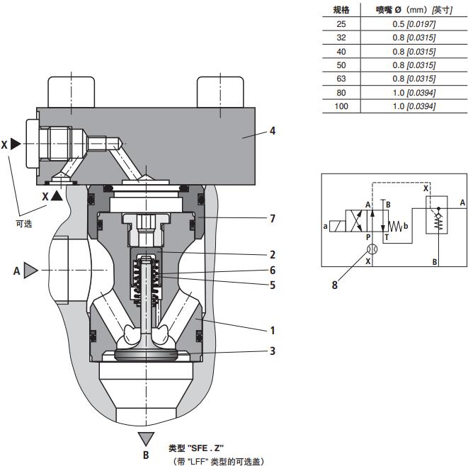 该阀尤其适用于重复注油功能以及在快速闭合运动时压力机上的主液压缸图片