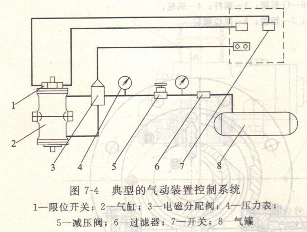 气动电路主电路图