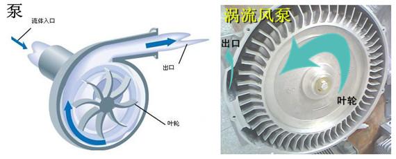 """大家都知道""""涡流效应"""",也正是源于此,涡流风泵因结构的特性,在"""