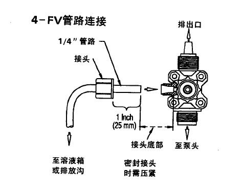 如何安装米顿罗电磁隔膜计量泵的四功能阀?