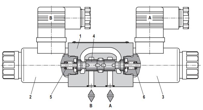 力士乐先导式二级比例方向阀图片