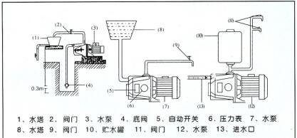 家用自吸泵的安装使用方法及示意图