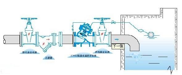 F745X隔膜式遥控浮球阀制作大全手工手套图纸图片