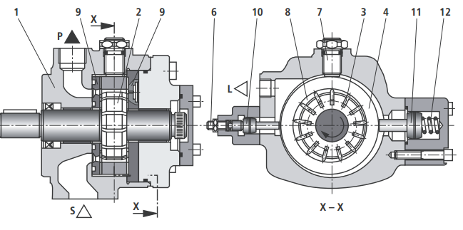 吸油和排油过程用来传递油液的腔(8)由叶片(3)、转子(2)、定子环(4)和配油盘(9) 形成。为了在投入使用时确保泵的运行功能,定子环(4)由大调节活塞(11)后面的弹簧(12)压在其偏心位置 (排油位置)。当转子(2)转动时,油腔(8)的容积增大,并且通过吸油通道(S)吸油。当油腔(8) 达到最大容积时,它脱离吸油侧。转子(2)继续转动,此腔和压油侧接通,并使其容积减小,通过压油通道 (P) 压油到系统。 向下调节如果液体压力x面积的力FP大于相对的弹簧力FF ,则控制阀芯(14)向弹簧(13