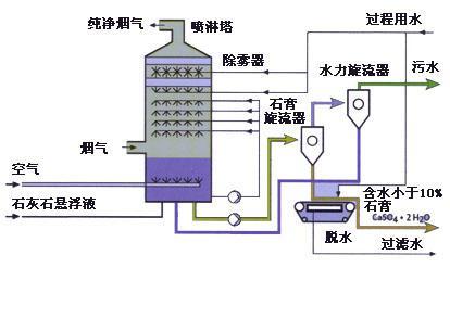 金属镁回转窑脱硫塔|bct旋流板除尘脱硫塔|环保厂家