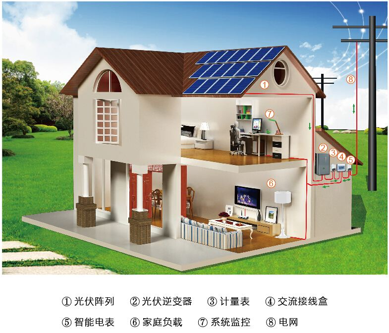 屋顶分布式并网光伏电站