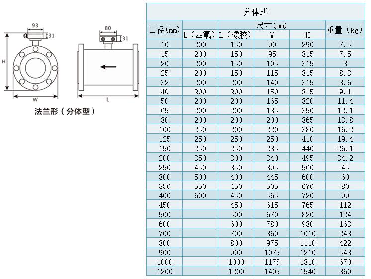 盐酸流量计供应商 13770422667(微信同号)